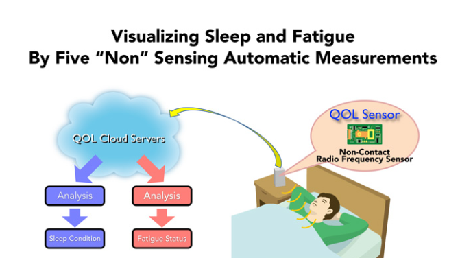 sleep and deprivation sensor diagram