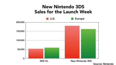 new 3ds sales graph